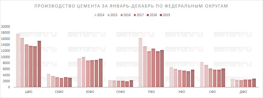 Производство цемента в России 3