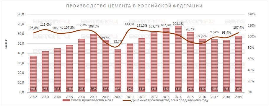 Производство цемента в России