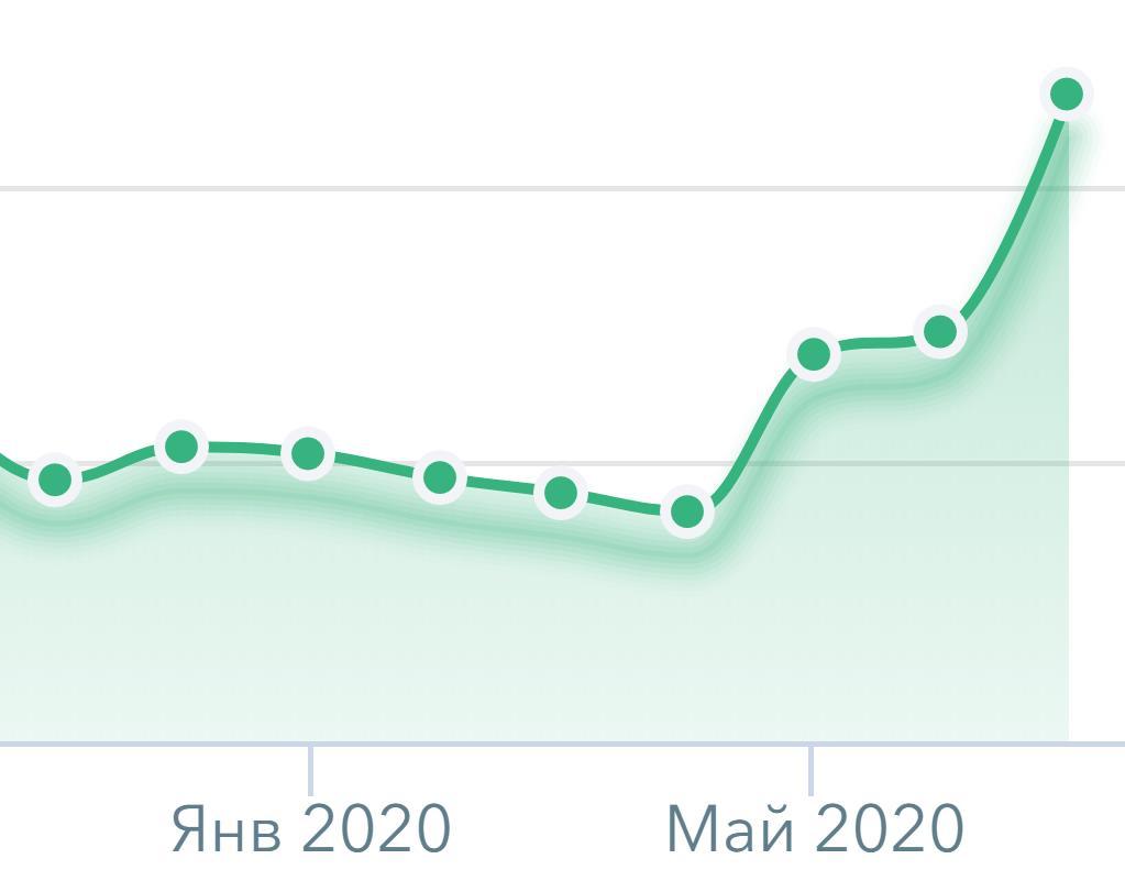 рост продаж ЖБИ в 2020